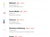 Fortune Apple reste 5ème classement 2015