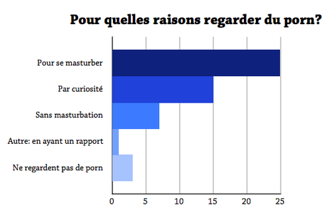 [GUEST] Why the Fuck? Pourquoi et comment regarde-t-on de la pornographie ? Partie 1