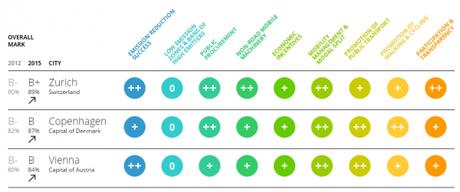 classement des villes européennes