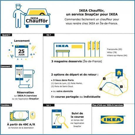 IKEA-Chaufför-fonctionnement