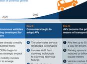 L'adoption massive voiture autonome prévue pour 2050