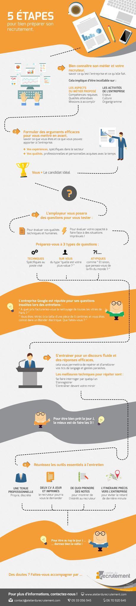Infographie : Bien préparer son recrutement