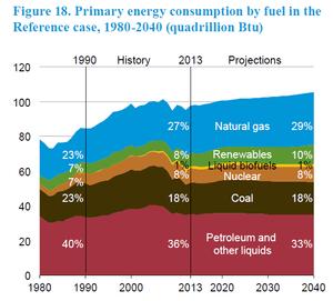 EIA Graphique énergie USA 2040