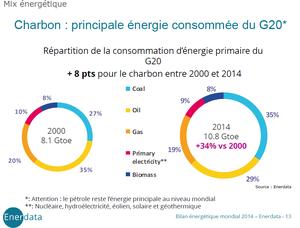 Mix energétique du G20 2000 et 2014