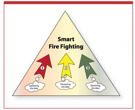 Analyse de données, capteurs, drones : vers une réduction des risques d'incendies