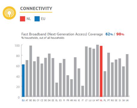 Statistiques de l'Union européenne sur la connectivité aux Pays-Bas