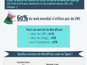 parts marché WordPress dans monde
