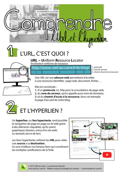 Internets Illustrés de L'Oeil au Carre :  URL et hyperlien