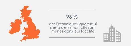 96 % des Britanniques ne connaissent pas de projets smart city