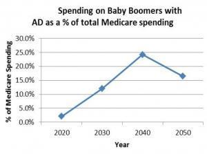 ALZHEIMER: 50% des baby-boomers développeront la maladie – AAIC® 2015