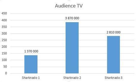 Audiences TV sharknado