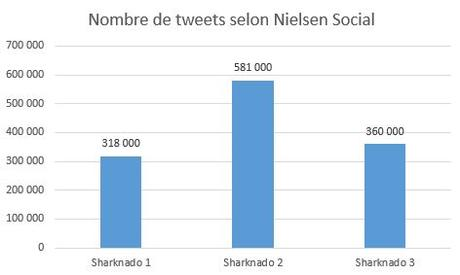 nombre de tweets sharknado social tv