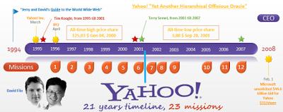 La mission de Yahoo!