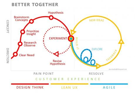 Cycle de conception en Lean UX