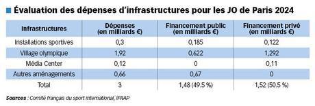 dépenses infrastructures JO Paris 2024