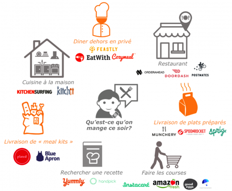 Dining Experience 2.0 : Comment le digital modifie les routines alimentaires ?