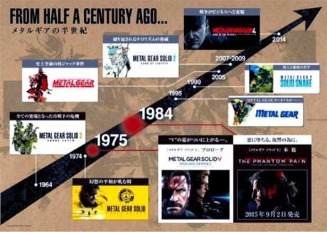 Chronologie Saga MGS PS4