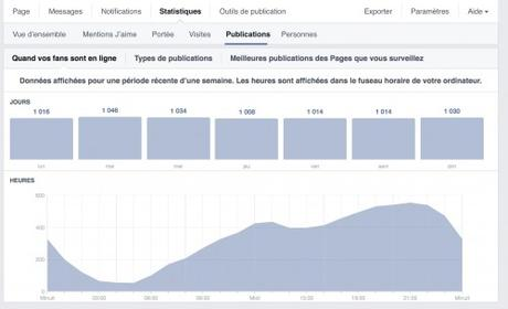 stats facebook