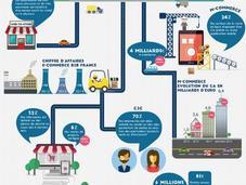 Infographie e-commerce France 2015