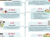 Investissement locatif attention defiscalisation
