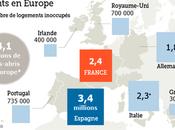 Logement pour tous, Europe question volonté politique