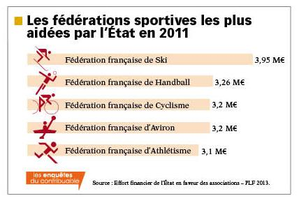 subventions fédérations sportives