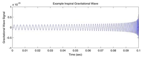 Example Inspiral Waveform