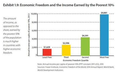 economic freedom and income of the poorest