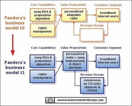 Pandora Web 2.0 Business Model