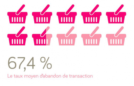 taux moyen d'abandon de transaction