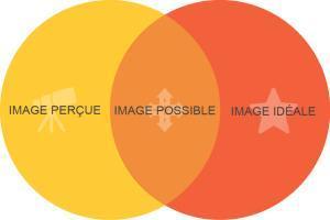 Construisez votre marque personnelle