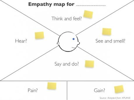 innovation-tools-empathy-mapping-6-638
