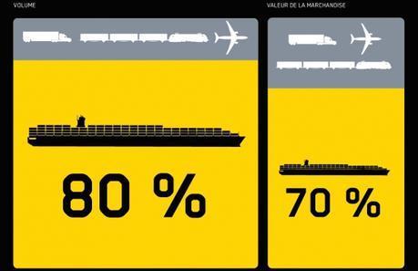 Les chiffres du fret maritime dans le transport international