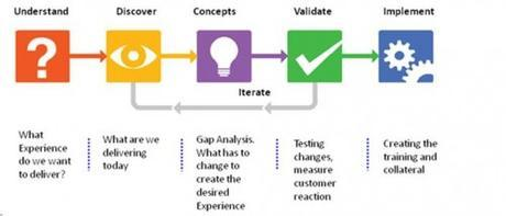 customer-experience-design-process