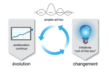prédictions et innovations