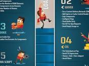 Check-list Boostez chargement votre site e-commerce