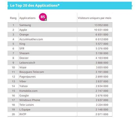 Mediametrie-Top-20-applications-decembre-2015