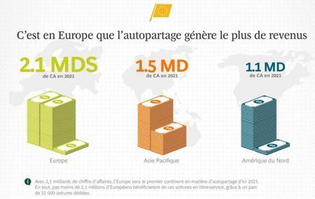 C'est en Europe que l'autopartage générera le plus de revenus en 2021
