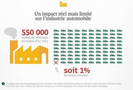 un impact réel mais limité sur l'industrie automobile