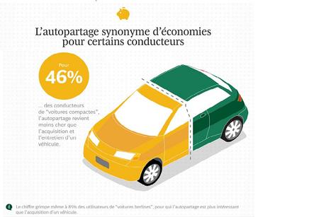 l'autopartage est synonyme d'économies pour certains conducteurs