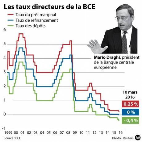 Jusqu Ou Ira La Banque Centrale Europeenne A Voir