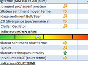 Sous-performance notable CAC40