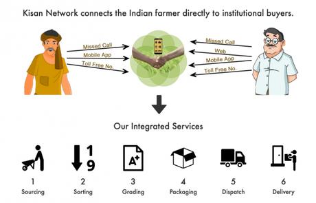 Kisan Network connecte directement agriculteurs indiens et acheteurs