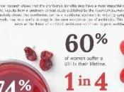 INFECTIONS URINAIRES: Antibiotiques cranberries? American Journal Clinical Nutrition