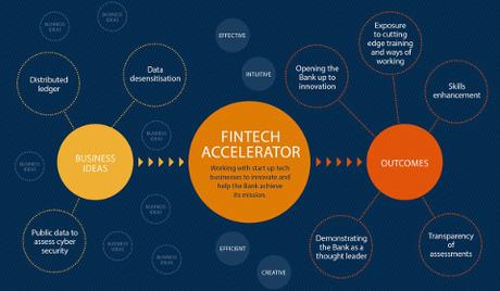 Bank of England FinTech Accelerator