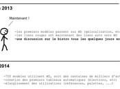 Gribouillage Petit historique Wikidata.