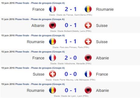 Résultats - Groupe A