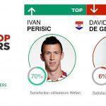 Top / Flop : Croatie vs Espagne