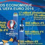 L'EURO 2016 et l'innovation sportive