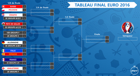 Tableau final Euro 2016
